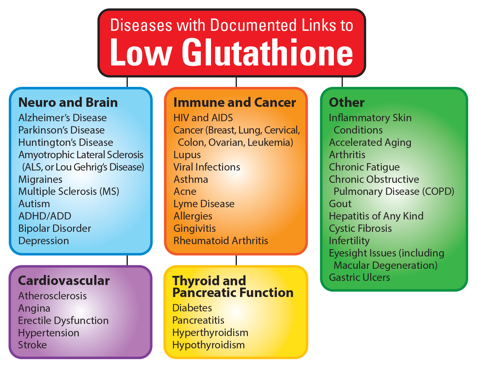 how glutathione can save your life : terry talks nutrition, Skeleton