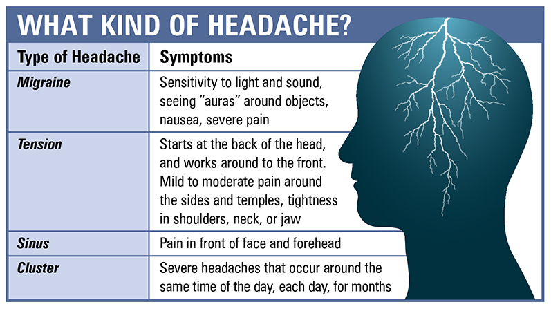 What Kind of Headache? Migraine, Tension, Sinus, Cluster...